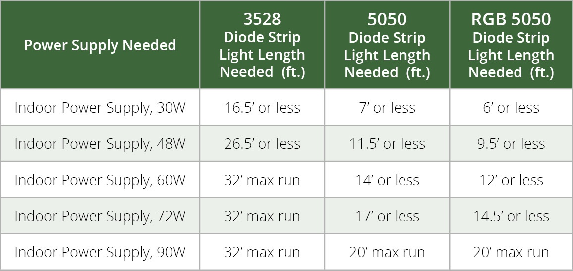 LED Strip Light Power Supply Specifications