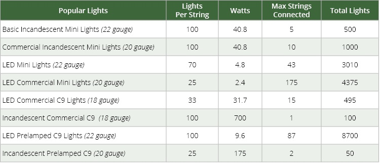 How to fix christmas lights cheap light keeper pro is a handy on wiring diagram christmas lights Incandescent Christmas Light Wiring Diagram Small Christmas Lights Wiring-Diagram