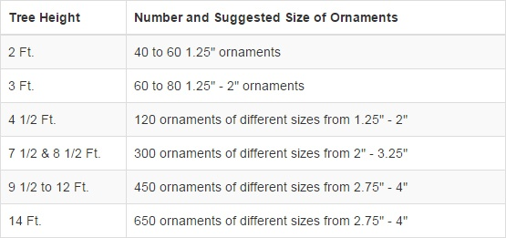 Number of ornaments needed for your trees chart