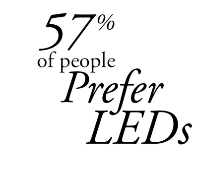 57% of Consumers Prefer LED Christmas Lights