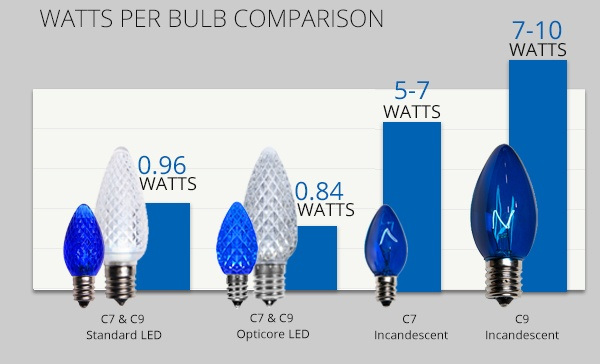 watts-per-bulb-comparison.jpg