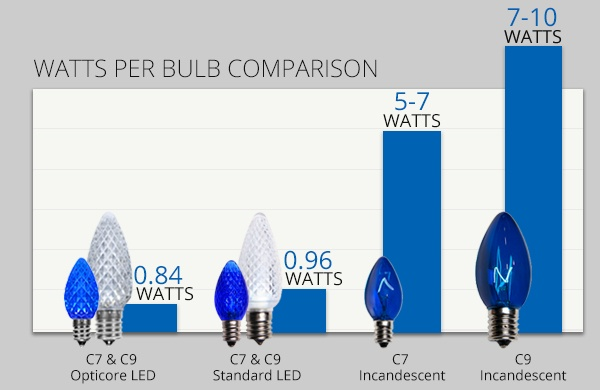 C7-C9 Watts Per Bulb Comparison